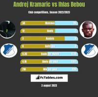 Andrej Kramaric vs Ihlas Bebou h2h player stats
