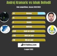 Andrej Kramaric vs Ishak Belfodil h2h player stats