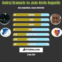 Andrej Kramaric vs Jean-Kevin Augustin h2h player stats