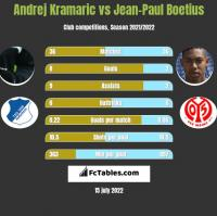Andrej Kramaric vs Jean-Paul Boetius h2h player stats