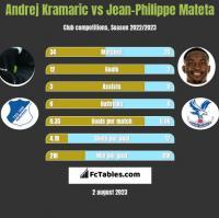 Andrej Kramaric vs Jean-Philippe Mateta h2h player stats