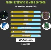 Andrej Kramaric vs Jhon Cordoba h2h player stats