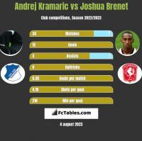 Andrej Kramaric vs Joshua Brenet h2h player stats