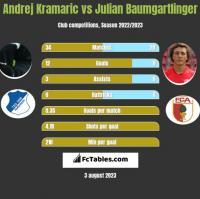 Andrej Kramaric vs Julian Baumgartlinger h2h player stats