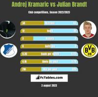 Andrej Kramaric vs Julian Brandt h2h player stats