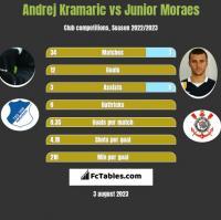 Andrej Kramaric vs Junior Moraes h2h player stats