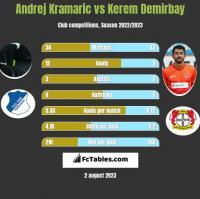 Andrej Kramaric vs Kerem Demirbay h2h player stats