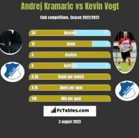 Andrej Kramaric vs Kevin Vogt h2h player stats