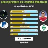 Andrej Kramaric vs Leonardo Bittencourt h2h player stats