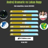 Andrej Kramaric vs Lukas Rupp h2h player stats