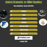 Andrej Kramaric vs Milot Rashica h2h player stats