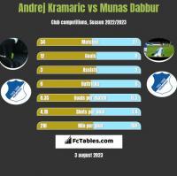 Andrej Kramaric vs Munas Dabbur h2h player stats