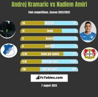 Andrej Kramaric vs Nadiem Amiri h2h player stats