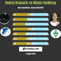 Andrej Kramaric vs Niclas Fuellkrug h2h player stats