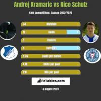 Andrej Kramaric vs Nico Schulz h2h player stats