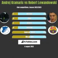 Andrej Kramaric vs Robert Lewandowski h2h player stats