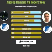 Andrej Kramaric vs Robert Skov h2h player stats