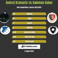 Andrej Kramaric vs Salomon Kalou h2h player stats