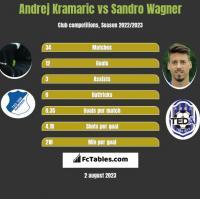 Andrej Kramaric vs Sandro Wagner h2h player stats