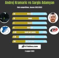 Andrej Kramaric vs Sargis Adamyan h2h player stats