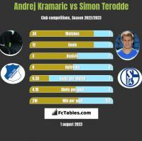 Andrej Kramaric vs Simon Terodde h2h player stats