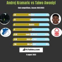 Andrej Kramaric vs Taiwo Awoniyi h2h player stats
