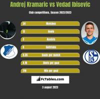 Andrej Kramaric vs Vedad Ibisevic h2h player stats