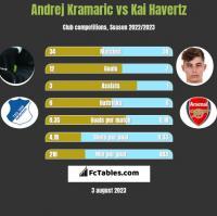 Andrej Kramaric vs Kai Havertz h2h player stats