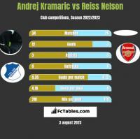 Andrej Kramaric vs Reiss Nelson h2h player stats