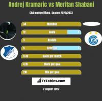 Andrej Kramaric vs Meritan Shabani h2h player stats