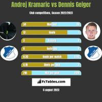 Andrej Kramaric vs Dennis Geiger h2h player stats