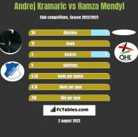 Andrej Kramaric vs Hamza Mendyl h2h player stats