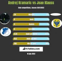 Andrej Kramaric vs Joao Klauss h2h player stats