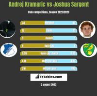 Andrej Kramaric vs Joshua Sargent h2h player stats