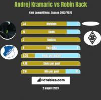 Andrej Kramaric vs Robin Hack h2h player stats