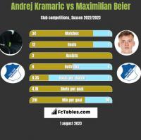 Andrej Kramaric vs Maximilian Beier h2h player stats