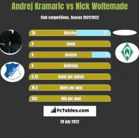 Andrej Kramaric vs Nick Woltemade h2h player stats