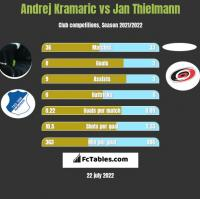 Andrej Kramaric vs Jan Thielmann h2h player stats