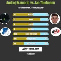 Andrej Kramaric vs Jan Thielmann h2h player stats