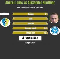 Andrej Lukic vs Alexander Buettner h2h player stats