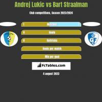Andrej Lukic vs Bart Straalman h2h player stats
