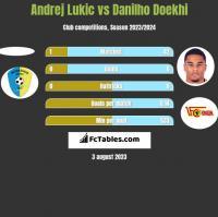 Andrej Lukic vs Danilho Doekhi h2h player stats