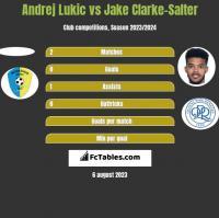 Andrej Lukic vs Jake Clarke-Salter h2h player stats
