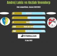 Andrej Lukic vs Keziah Veendorp h2h player stats