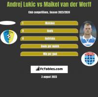 Andrej Lukic vs Maikel van der Werff h2h player stats