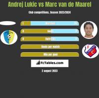 Andrej Lukic vs Marc van de Maarel h2h player stats