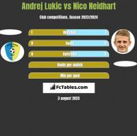 Andrej Lukic vs Nico Neidhart h2h player stats
