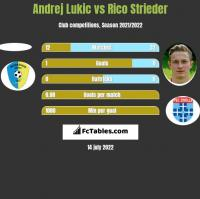Andrej Lukic vs Rico Strieder h2h player stats