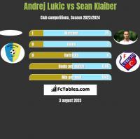 Andrej Lukic vs Sean Klaiber h2h player stats