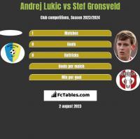 Andrej Lukic vs Stef Gronsveld h2h player stats
